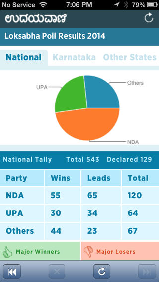 election results india - photo #26