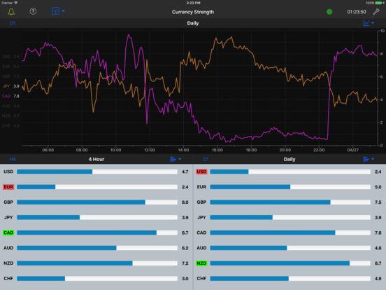 Forex strength meter app